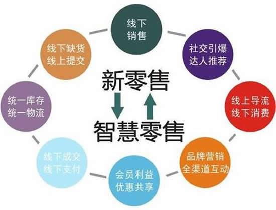 新零售模式_社交新零售系统