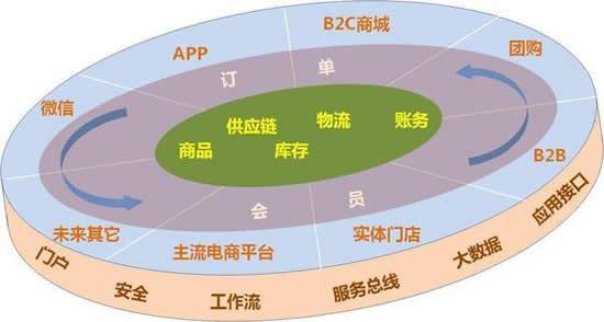 新零售解决方案_新零售营销方案_鸿亿系统